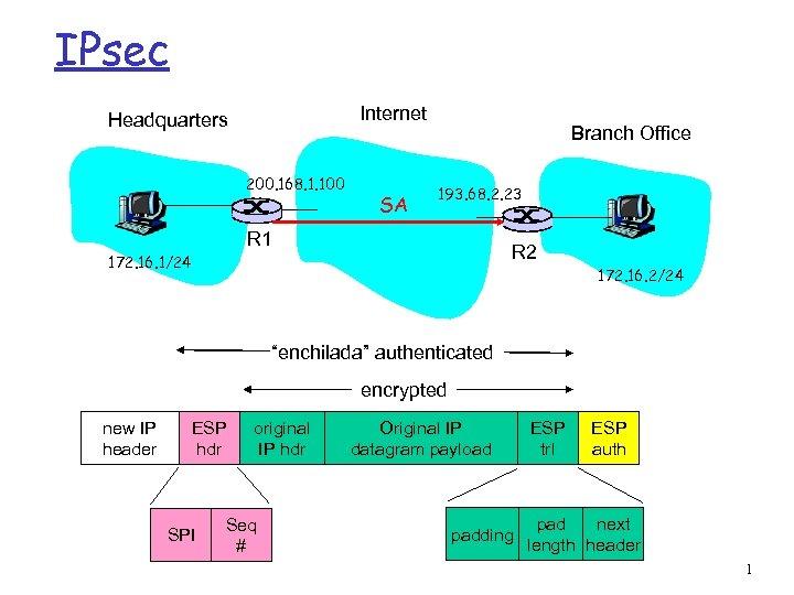 IPsec Internet Headquarters 200. 168. 1. 100 SA Branch Office 193. 68. 2. 23