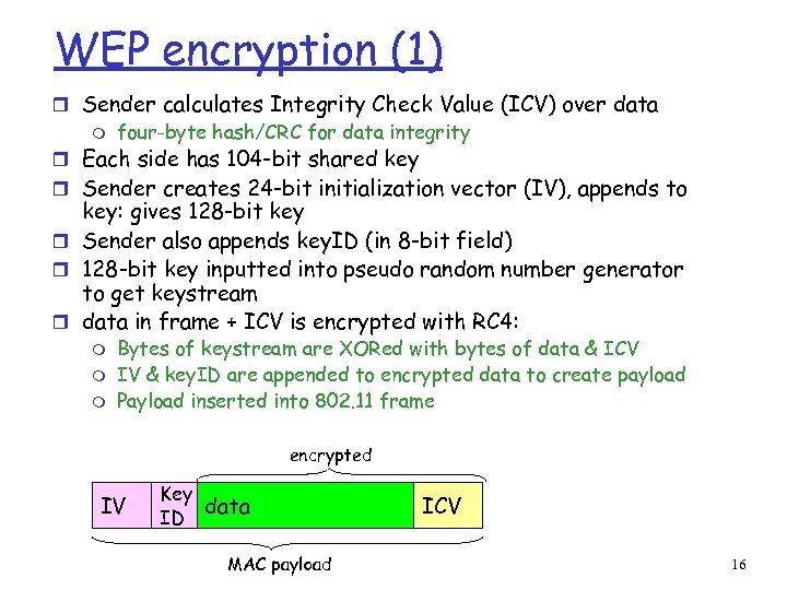 WEP encryption (1) r Sender calculates Integrity Check Value (ICV) over data m four-byte