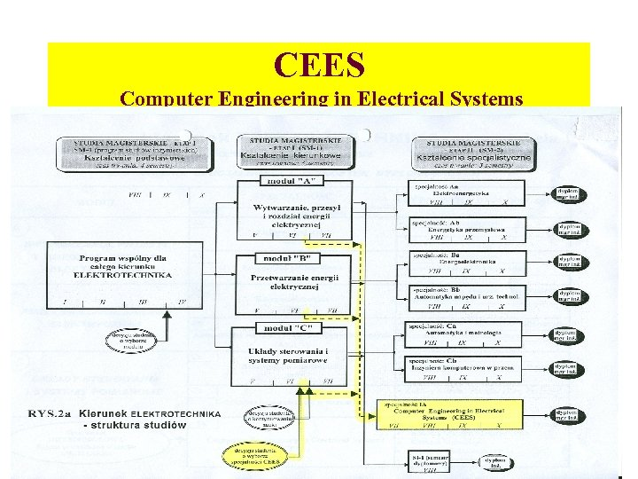 CEES Computer Engineering in Electrical Systems