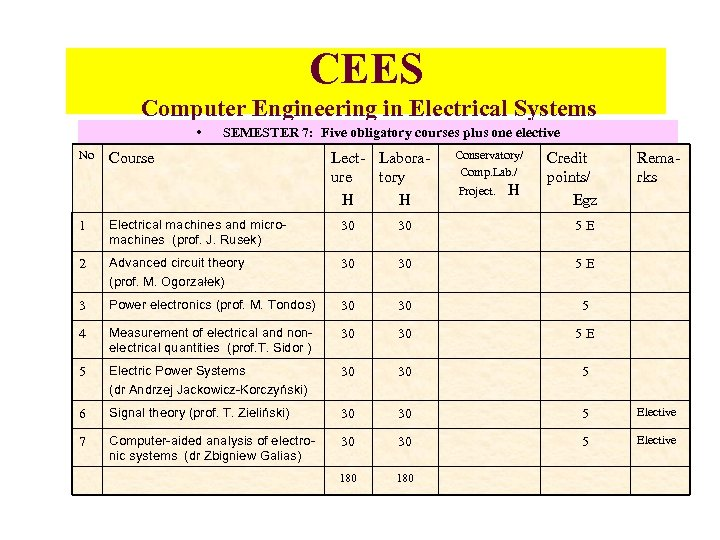 CEES Computer Engineering in Electrical Systems • No SEMESTER 7: Five obligatory courses plus