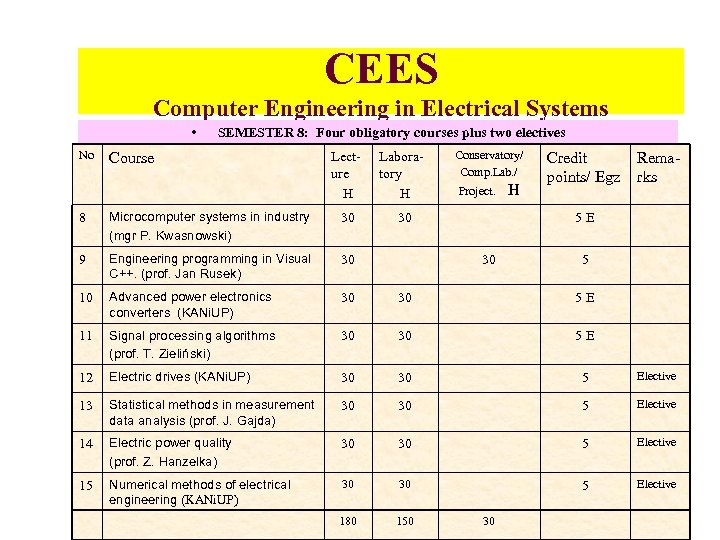 CEES Computer Engineering in Electrical Systems • No SEMESTER 8: Four obligatory courses plus