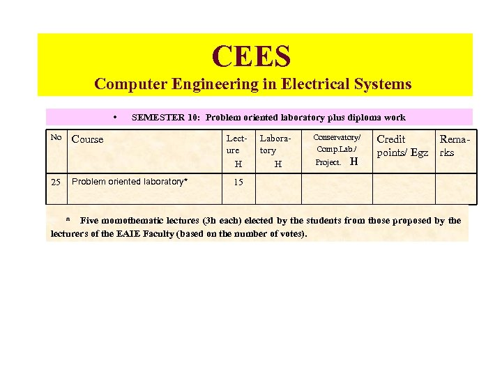 CEES Computer Engineering in Electrical Systems • No 25 SEMESTER 10: Problem oriented laboratory