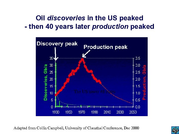 Oil discoveries in the US peaked - then 40 years later production peaked The