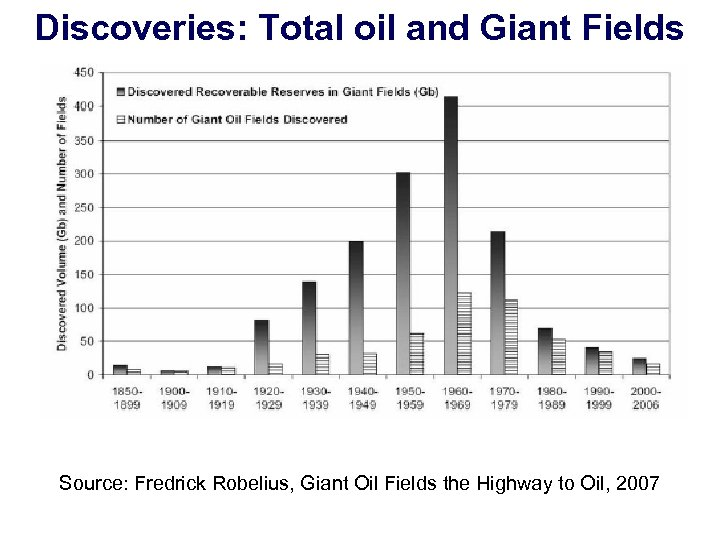 Discoveries: Total oil and Giant Fields Source: Fredrick Robelius, Giant Oil Fields the Highway