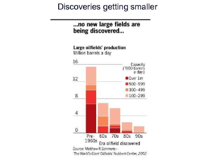 Discoveries getting smaller