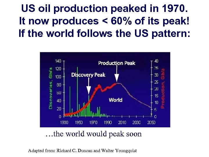 US oil production peaked in 1970. It now produces < 60% of its peak!