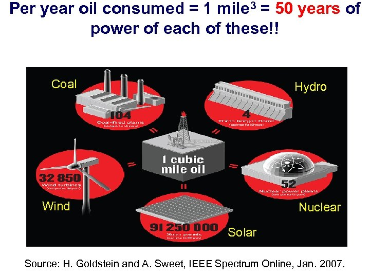 Per year oil consumed = 1 mile 3 = 50 years of power of