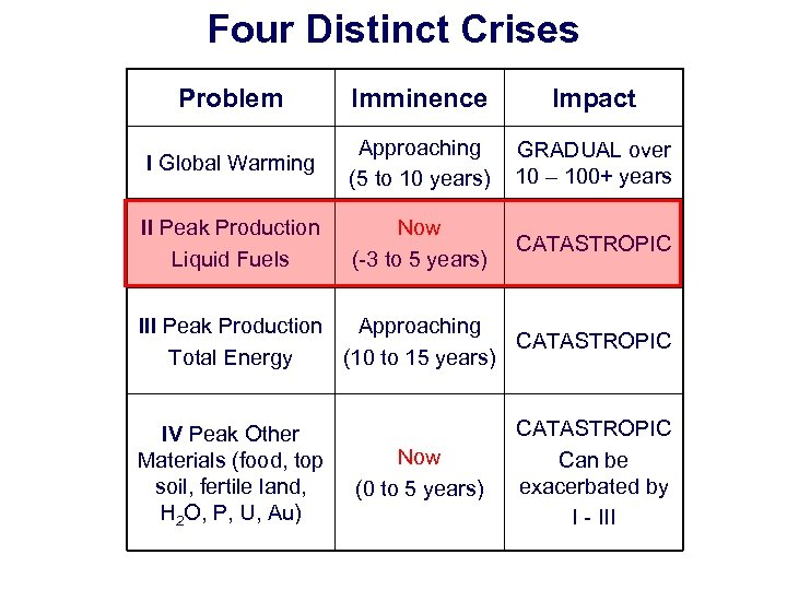 Four Distinct Crises Problem Imminence Impact I Global Warming Approaching (5 to 10 years)