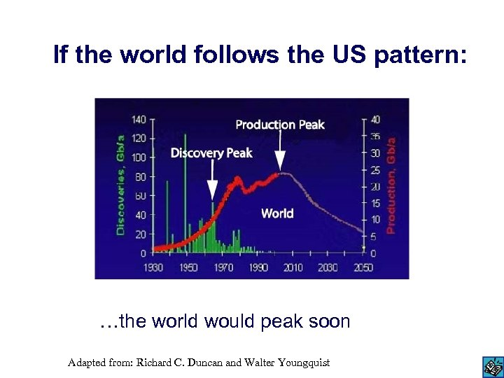 If the world follows the US pattern: …the world would peak soon Adapted from: