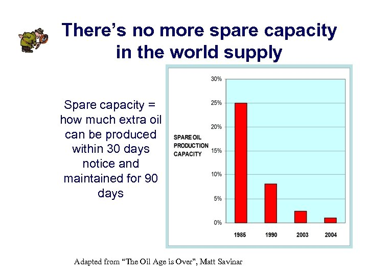 There's no more spare capacity in the world supply Spare capacity = how much