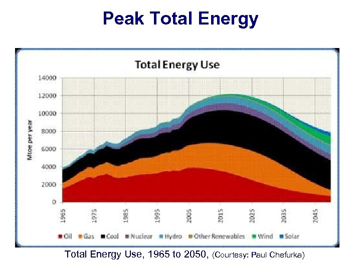 Peak Total Energy Use, 1965 to 2050, (Courtesy: Paul Chefurka)