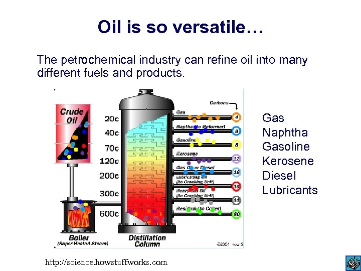 Oil is so versatile… The petrochemical industry can refine oil into many different fuels