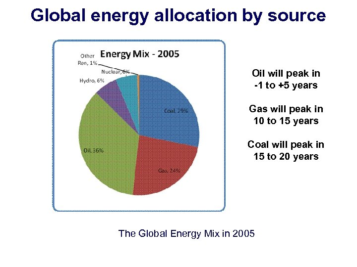 Global energy allocation by source Oil will peak in -1 to +5 years Gas