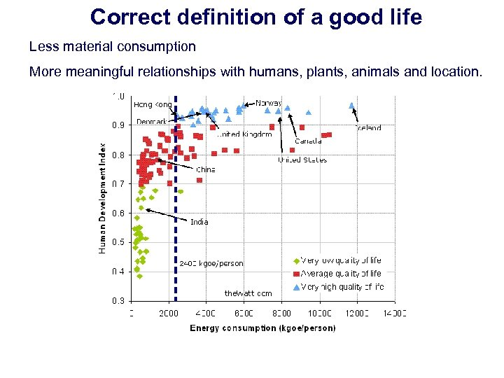 Correct definition of a good life Less material consumption More meaningful relationships with humans,