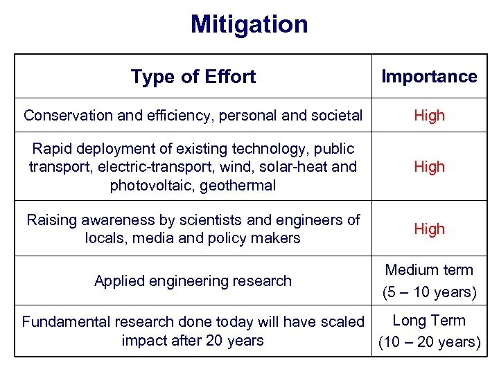 Mitigation Type of Effort Importance Conservation and efficiency, personal and societal High Rapid deployment