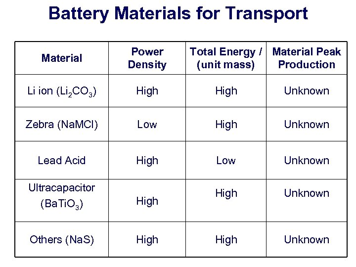 Battery Materials for Transport Material Power Density Li ion (Li 2 CO 3) High