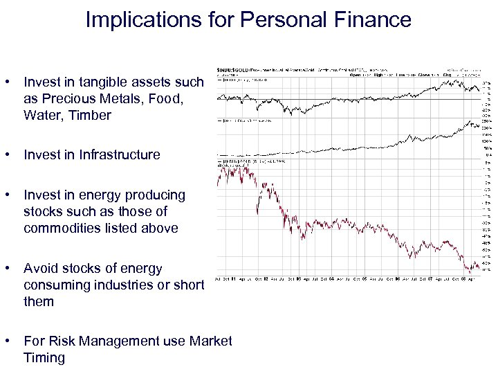 Implications for Personal Finance • Invest in tangible assets such as Precious Metals, Food,