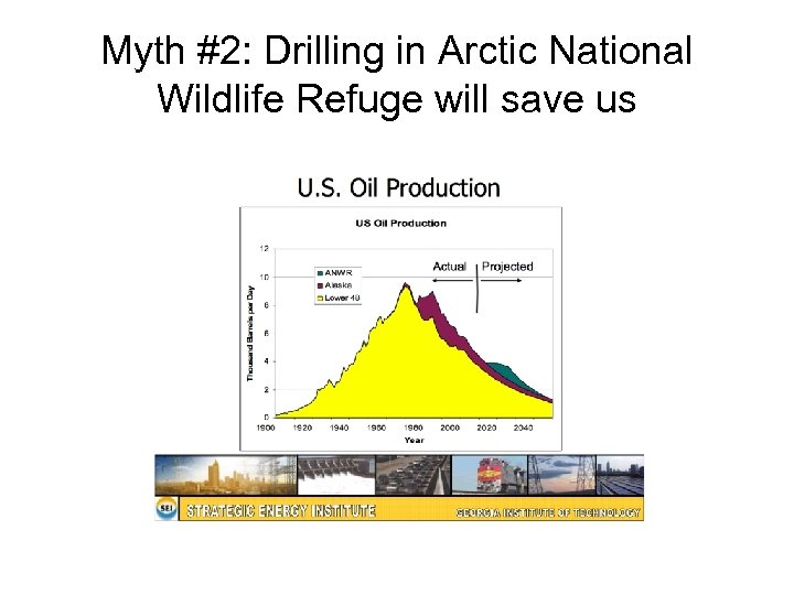 Myth #2: Drilling in Arctic National Wildlife Refuge will save us