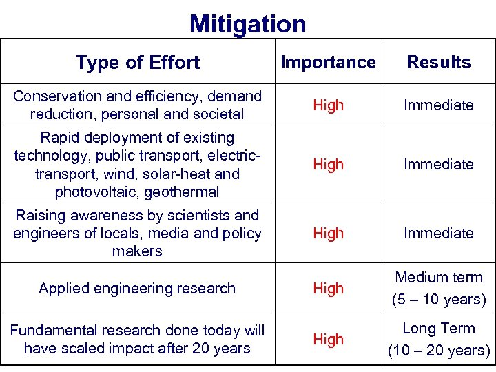 Mitigation Type of Effort Importance Results Conservation and efficiency, demand reduction, personal and societal