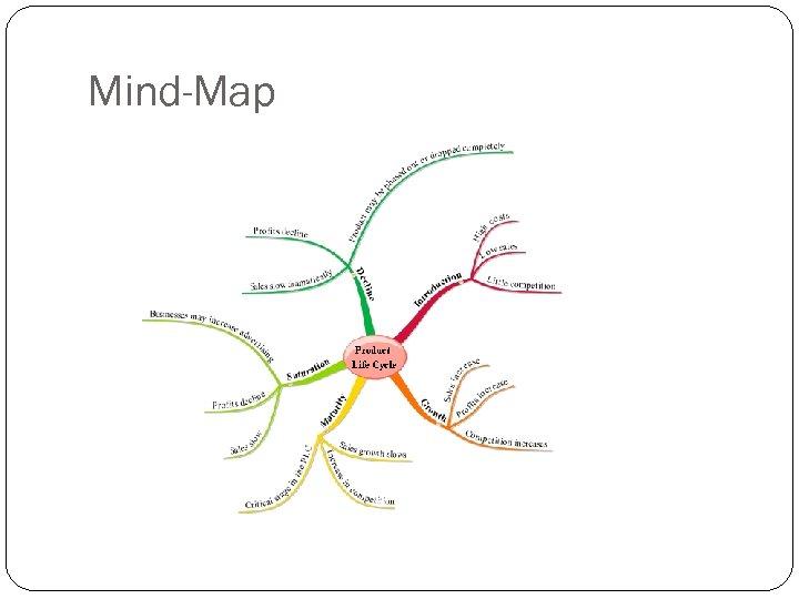 Mind-Map 20