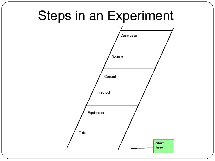 Steps in an Experiment Conclusion Results Control method Equipment Title Start here