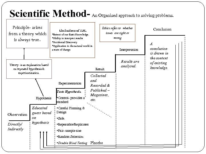 Scientific Method- An Organised approach to solving problems. Principle- arises from a theory which