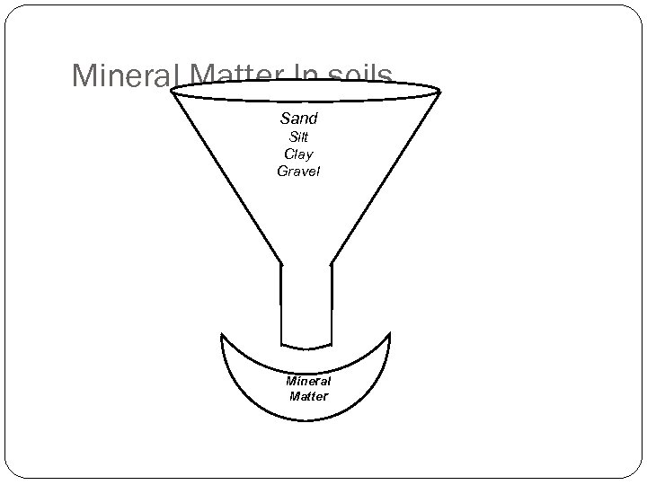 Mineral Matter In soils Sand Silt Clay Gravel Mineral Matter