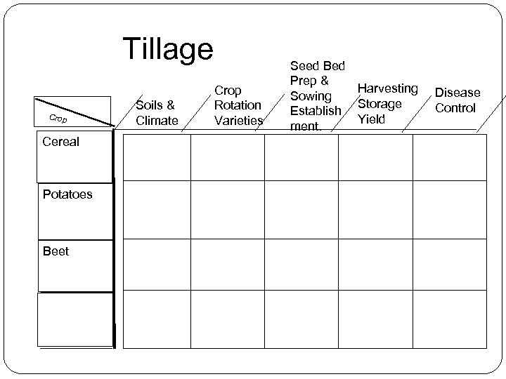 Tillage Crop Cereal Potatoes Beet Soils & Climate Crop Rotation Varieties Seed Bed Prep
