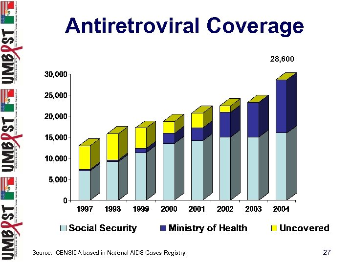 Antiretroviral Coverage 28, 600 Source: CENSIDA based in National AIDS Cases Registry. 27