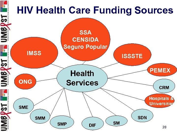 HIV Health Care Funding Sources IMSS SSA CENSIDA Seguro Popular ISSSTE PEMEX Health Services