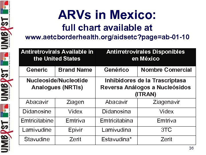 ARVs in Mexico: full chart available at www. aetcborderhealth. org/aidsetc? page=ab-01 -10 Antiretrovirals Available