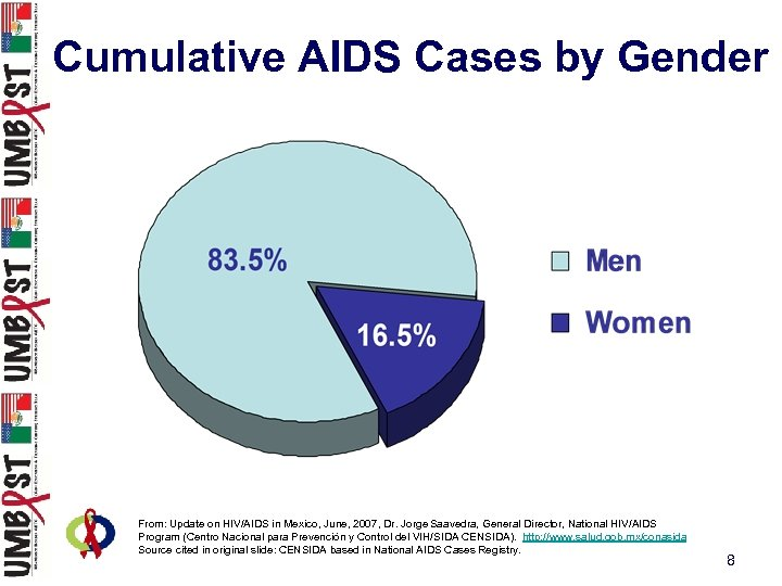 Cumulative AIDS Cases by Gender From: Update on HIV/AIDS in Mexico, June, 2007, Dr.