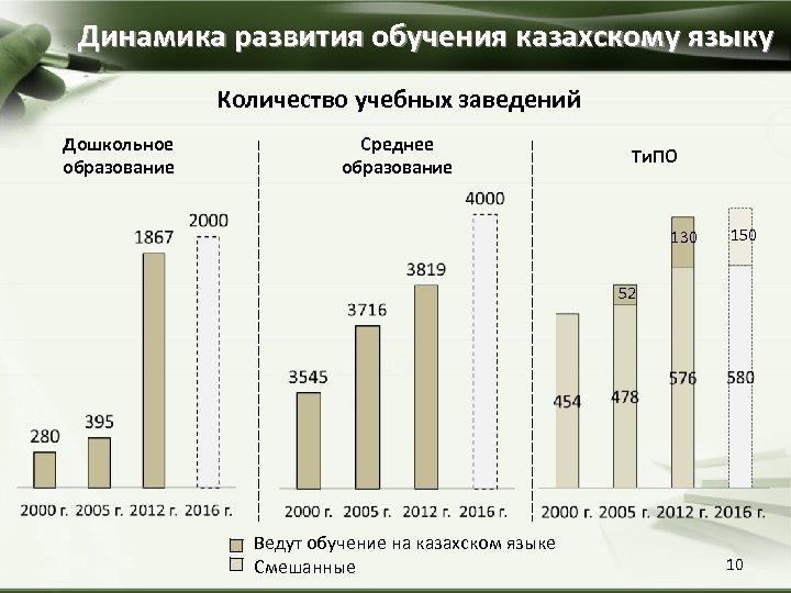 Динамика развития обучения казахскому языку Количество учебных заведений Дошкольное образование Среднее образование Ти. ПО