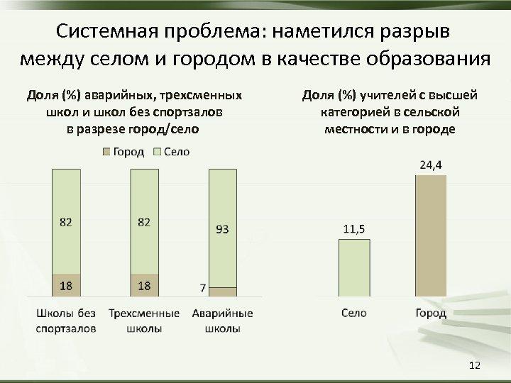 Системная проблема: наметился разрыв между селом и городом в качестве образования Доля (%) аварийных,