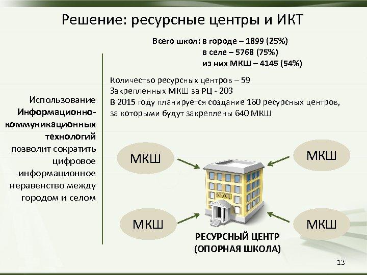 Решение: ресурсные центры и ИКТ Всего школ: в городе – 1899 (25%) в селе