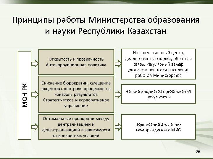 Принципы работы Министерства образования и науки Республики Казахстан МОН РК Информационный центр, диалоговые площадки,