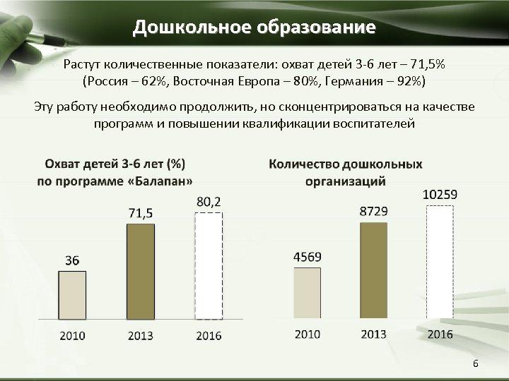 Дошкольное образование Растут количественные показатели: охват детей 3 -6 лет – 71, 5% (Россия