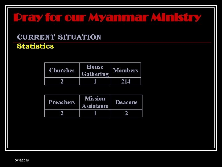 Pray for our Myanmar Ministry CURRENT SITUATION Statistics Churches 2 Preachers 2 3/19/2018 House