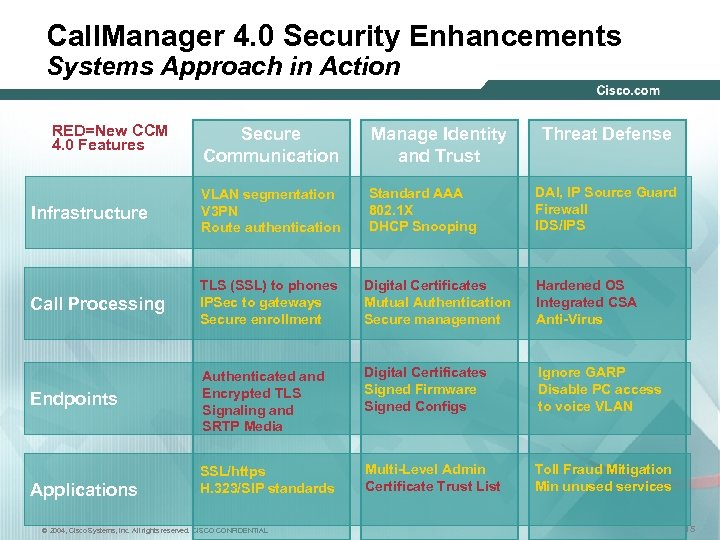 Call. Manager 4. 0 Security Enhancements Systems Approach in Action RED=New CCM 4. 0