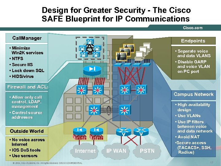 Design for Greater Security - The Cisco SAFE Blueprint for IP Communications Call. Manager