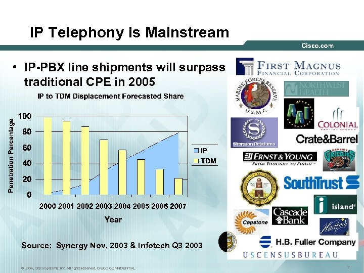 IP Telephony is Mainstream • IP-PBX line shipments will surpass traditional CPE in 2005
