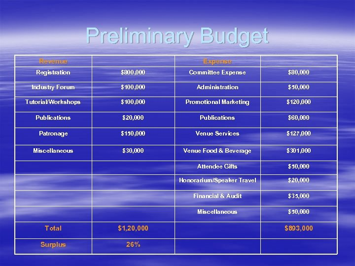 Preliminary Budget Revenue Expense Registration $800, 000 Committee Expense $80, 000 Industry Forum $100,