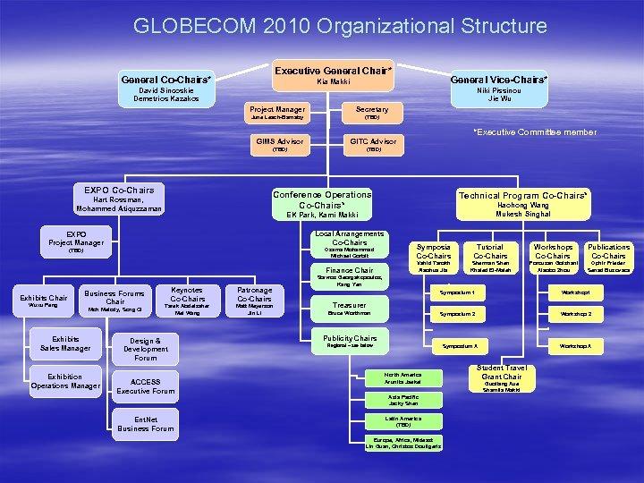 GLOBECOM 2010 Organizational Structure Executive General Chair* General Co-Chairs* General Vice-Chairs* Kia Makki David