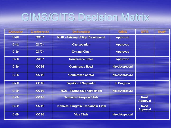GIMS/GITS Decision Matrix Calender Conference Deliverable GIMS C-48 GC' 07 MOU – Primary Policy