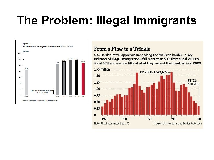 The Problem: Illegal Immigrants