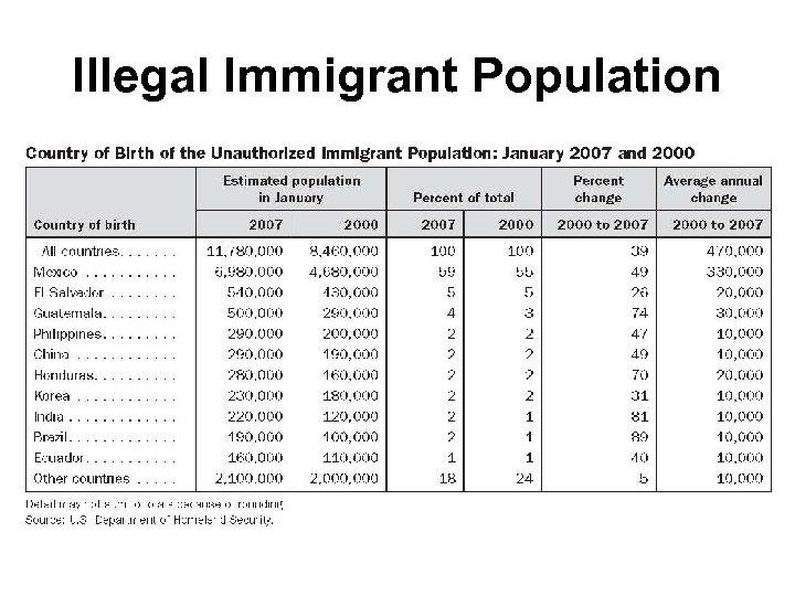 Illegal Immigrant Population