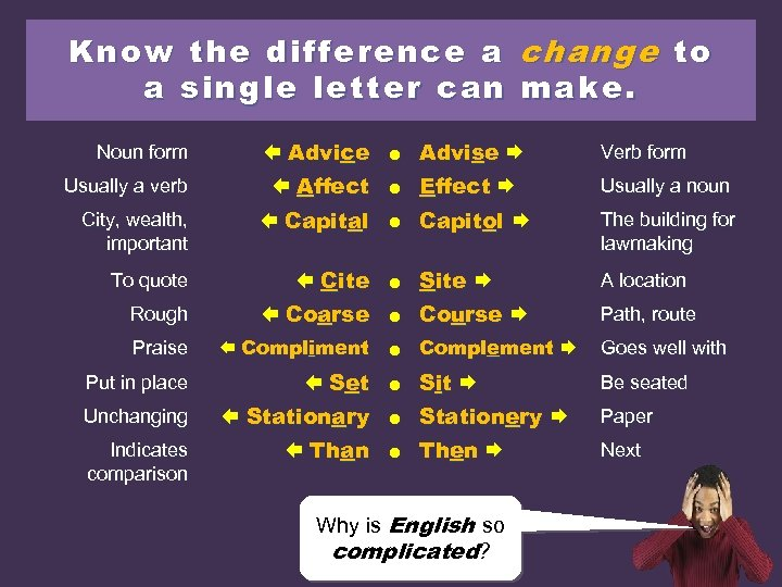 Know the difference a change to a single letter can make. Advice ● Advise