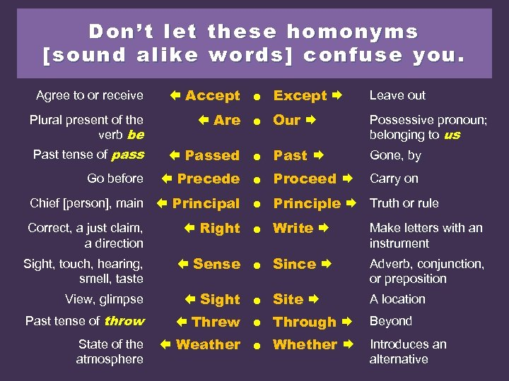 Don't let these homonyms [sound alike words] confuse you. Agree to or receive Accept