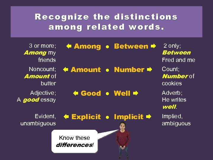 Recognize the distinctions among related words. 3 or more; Among my friends Noncount; Amount
