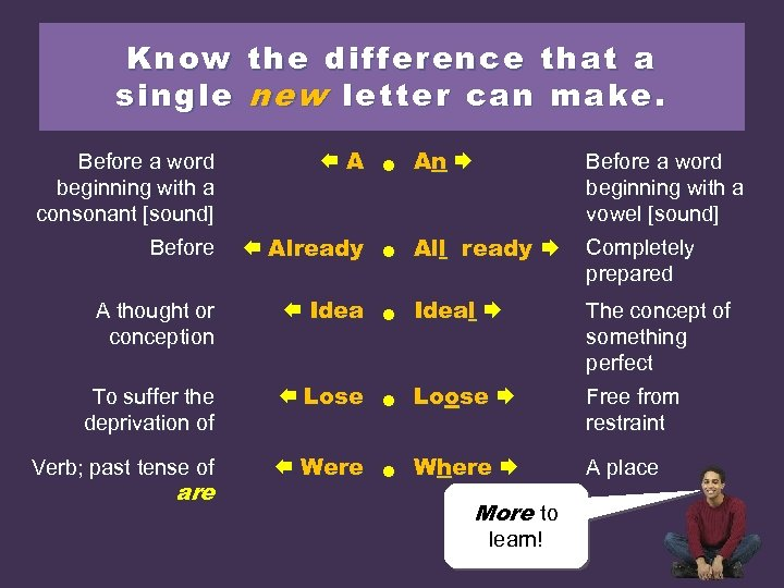 Know the difference that a single new letter can make. Before a word beginning